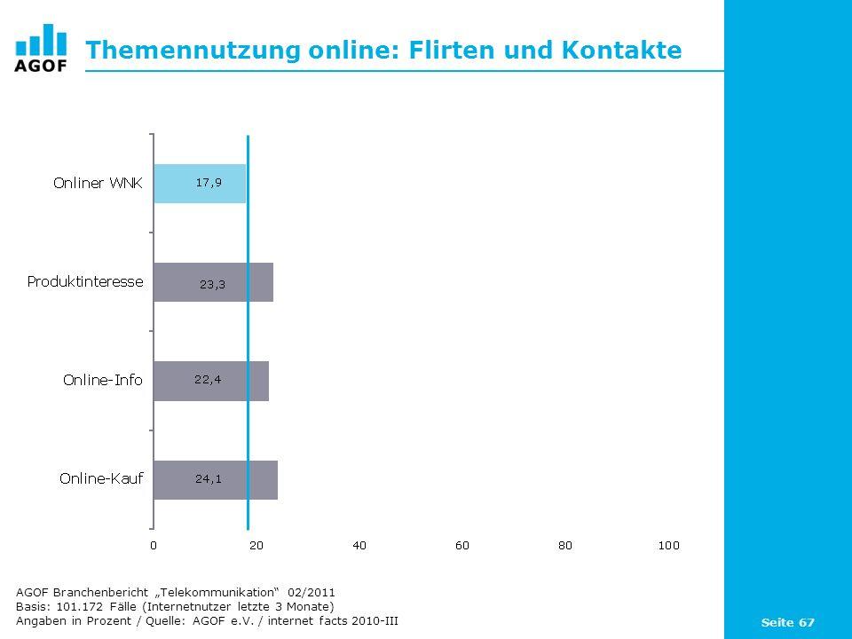 Seite 67 Themennutzung online: Flirten und Kontakte Basis: 101.172 Fälle (Internetnutzer letzte 3 Monate) Angaben in Prozent / Quelle: AGOF e.V. / int