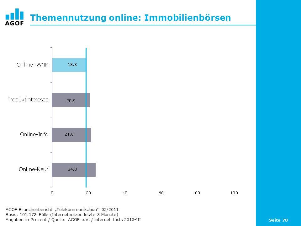 Seite 70 Themennutzung online: Immobilienbörsen Basis: 101.172 Fälle (Internetnutzer letzte 3 Monate) Angaben in Prozent / Quelle: AGOF e.V. / interne