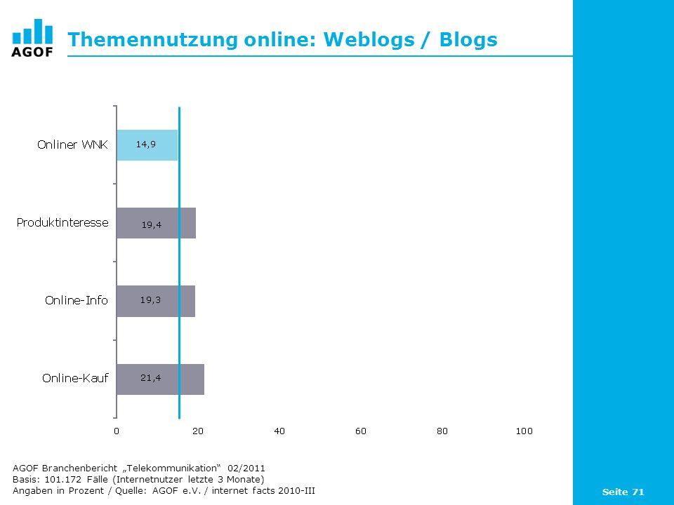 Seite 71 Themennutzung online: Weblogs / Blogs Basis: 101.172 Fälle (Internetnutzer letzte 3 Monate) Angaben in Prozent / Quelle: AGOF e.V. / internet