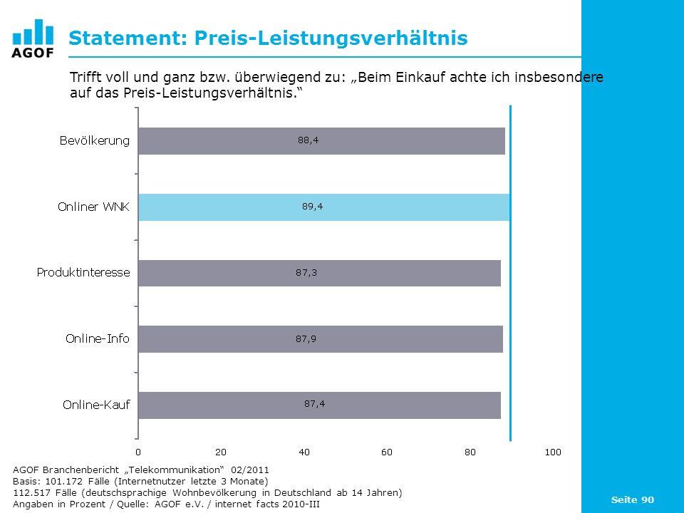 Seite 90 Statement: Preis-Leistungsverhältnis Basis: 101.172 Fälle (Internetnutzer letzte 3 Monate) 112.517 Fälle (deutschsprachige Wohnbevölkerung in