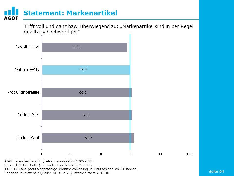 Seite 94 Statement: Markenartikel Basis: 101.172 Fälle (Internetnutzer letzte 3 Monate) 112.517 Fälle (deutschsprachige Wohnbevölkerung in Deutschland