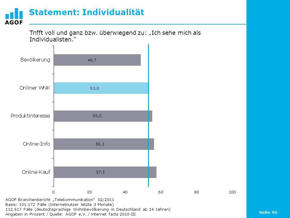 Seite 95 Statement: Individualität Basis: 101.172 Fälle (Internetnutzer letzte 3 Monate) 112.517 Fälle (deutschsprachige Wohnbevölkerung in Deutschlan
