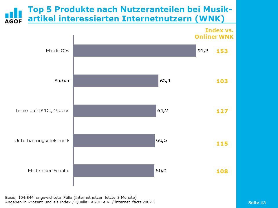 Seite 13 Top 5 Produkte nach Nutzeranteilen bei Musik- artikel interessierten Internetnutzern (WNK) Basis: 104.544 ungewichtete Fälle (Internetnutzer letzte 3 Monate) Angaben in Prozent und als Index / Quelle: AGOF e.V.