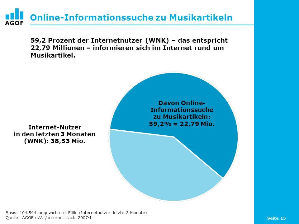 Seite 15 Online-Informationssuche zu Musikartikeln Davon Online- Informationssuche zu Musikartikeln: 59,2% = 22,79 Mio.