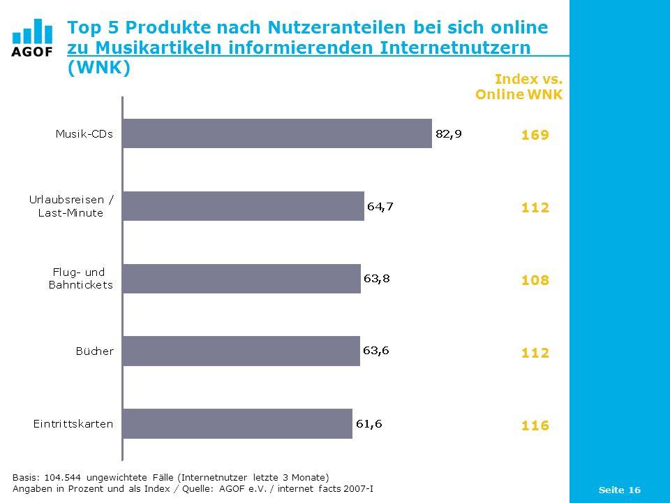Seite 16 Top 5 Produkte nach Nutzeranteilen bei sich online zu Musikartikeln informierenden Internetnutzern (WNK) Index vs.
