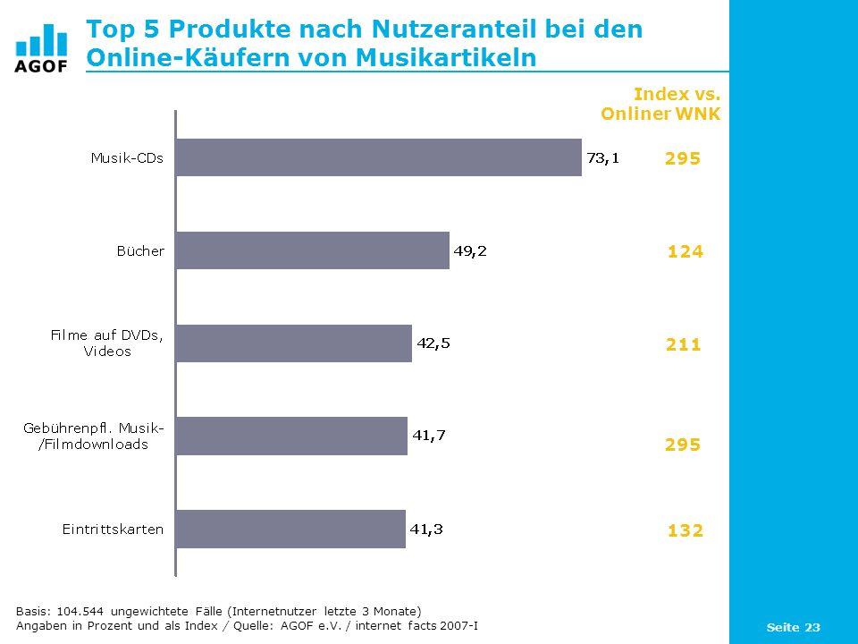 Seite 23 Top 5 Produkte nach Nutzeranteil bei den Online-Käufern von Musikartikeln Index vs.