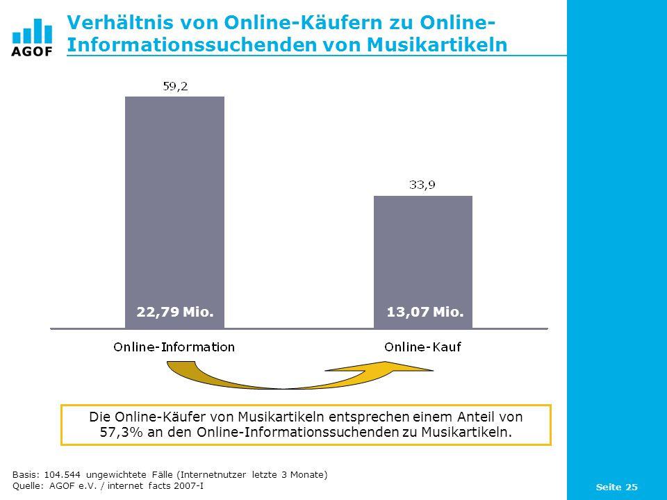 Seite 25 Verhältnis von Online-Käufern zu Online- Informationssuchenden von Musikartikeln Die Online-Käufer von Musikartikeln entsprechen einem Anteil von 57,3% an den Online-Informationssuchenden zu Musikartikeln.