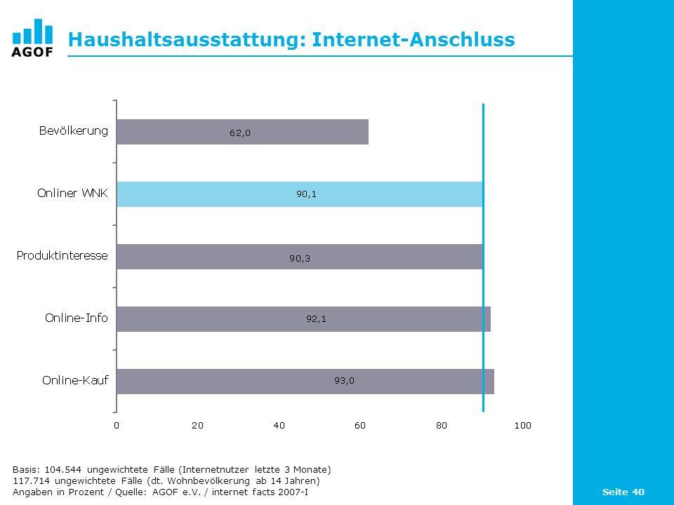 Seite 40 Haushaltsausstattung: Internet-Anschluss Basis: 104.544 ungewichtete Fälle (Internetnutzer letzte 3 Monate) 117.714 ungewichtete Fälle (dt.