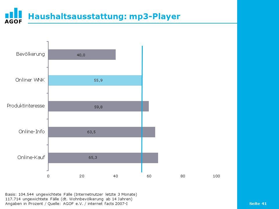Seite 41 Haushaltsausstattung: mp3-Player Basis: 104.544 ungewichtete Fälle (Internetnutzer letzte 3 Monate) 117.714 ungewichtete Fälle (dt.