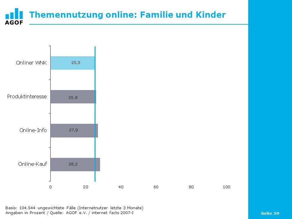 Seite 59 Themennutzung online: Familie und Kinder Basis: 104.544 ungewichtete Fälle (Internetnutzer letzte 3 Monate) Angaben in Prozent / Quelle: AGOF e.V.