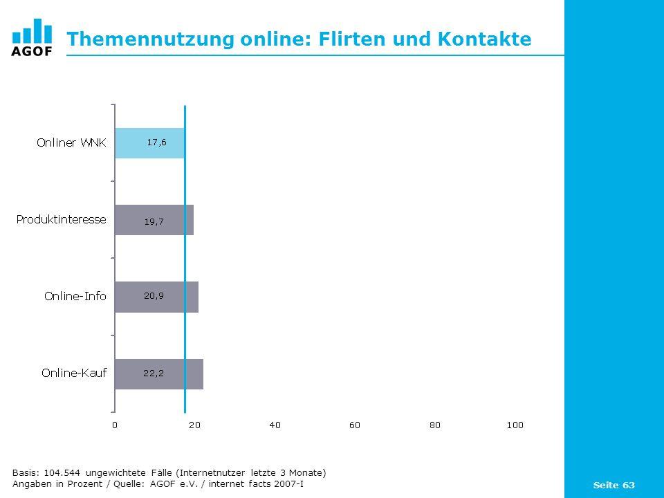 Seite 63 Themennutzung online: Flirten und Kontakte Basis: 104.544 ungewichtete Fälle (Internetnutzer letzte 3 Monate) Angaben in Prozent / Quelle: AGOF e.V.