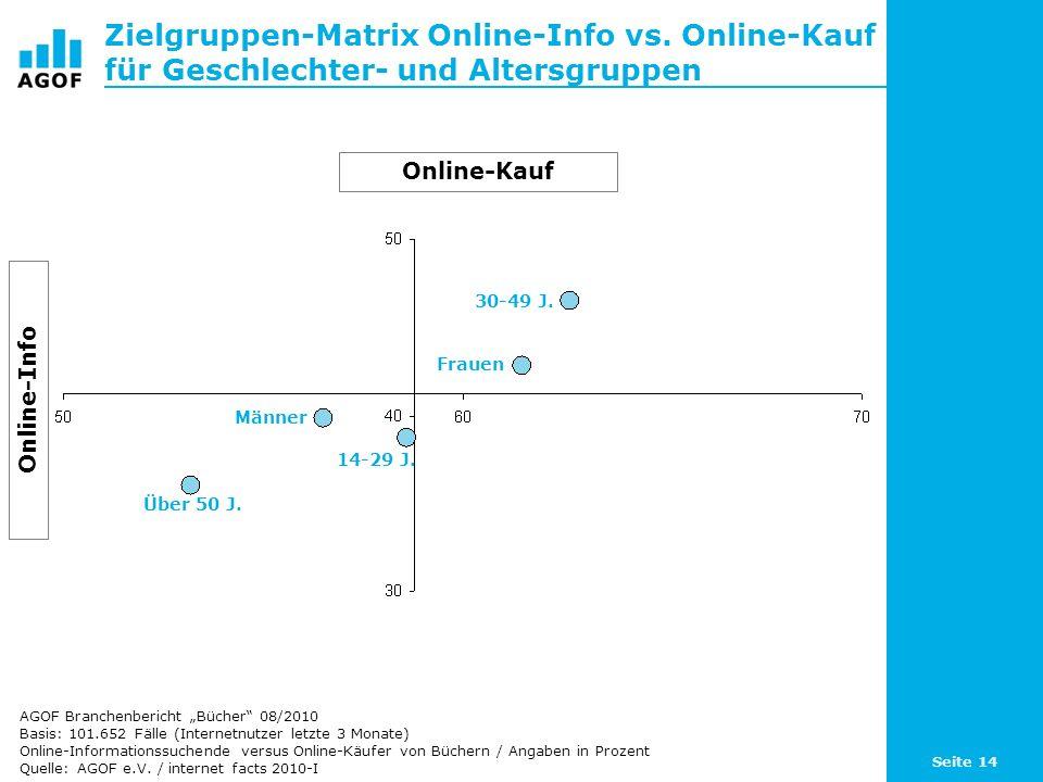 Seite 14 Zielgruppen-Matrix Online-Info vs. Online-Kauf für Geschlechter- und Altersgruppen Basis: 101.652 Fälle (Internetnutzer letzte 3 Monate) Onli