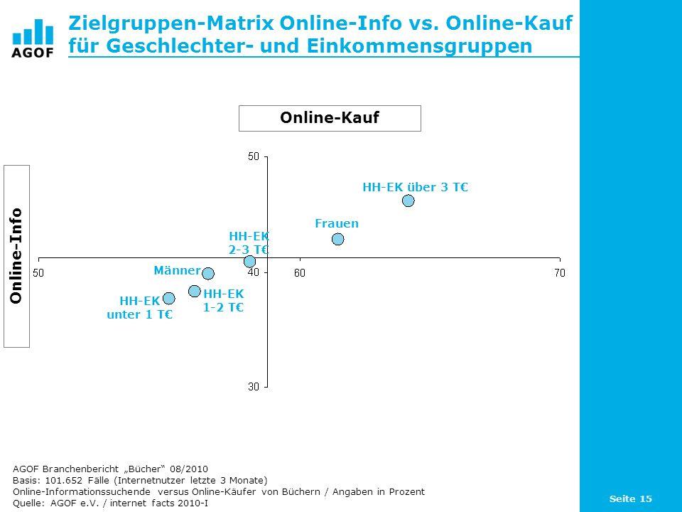 Seite 15 Zielgruppen-Matrix Online-Info vs. Online-Kauf für Geschlechter- und Einkommensgruppen Basis: 101.652 Fälle (Internetnutzer letzte 3 Monate)
