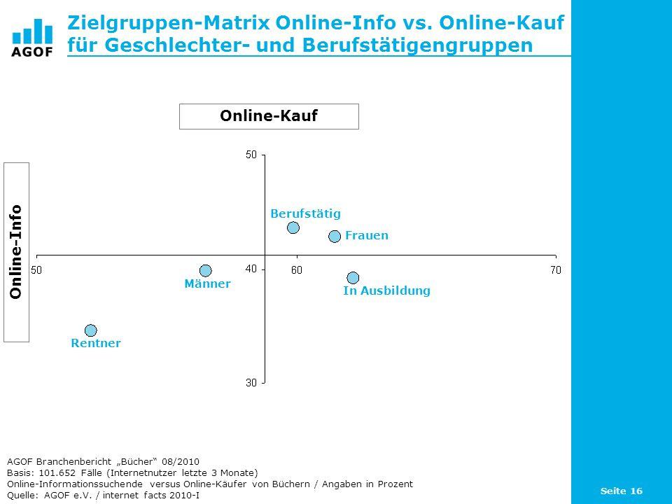 Seite 16 Zielgruppen-Matrix Online-Info vs. Online-Kauf für Geschlechter- und Berufstätigengruppen Basis: 101.652 Fälle (Internetnutzer letzte 3 Monat