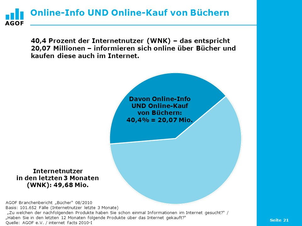 Seite 21 Online-Info UND Online-Kauf von Büchern Internetnutzer in den letzten 3 Monaten (WNK): 49,68 Mio. 40,4 Prozent der Internetnutzer (WNK) – das