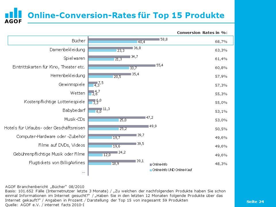 Seite 24 Online-Conversion-Rates für Top 15 Produkte Basis: 101.652 Fälle (Internetnutzer letzte 3 Monate) / Zu welchen der nachfolgenden Produkte hab