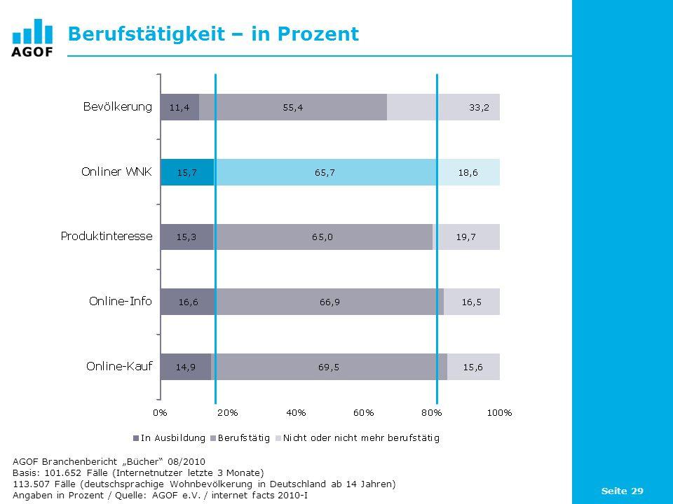 Seite 29 Berufstätigkeit – in Prozent Basis: 101.652 Fälle (Internetnutzer letzte 3 Monate) 113.507 Fälle (deutschsprachige Wohnbevölkerung in Deutsch