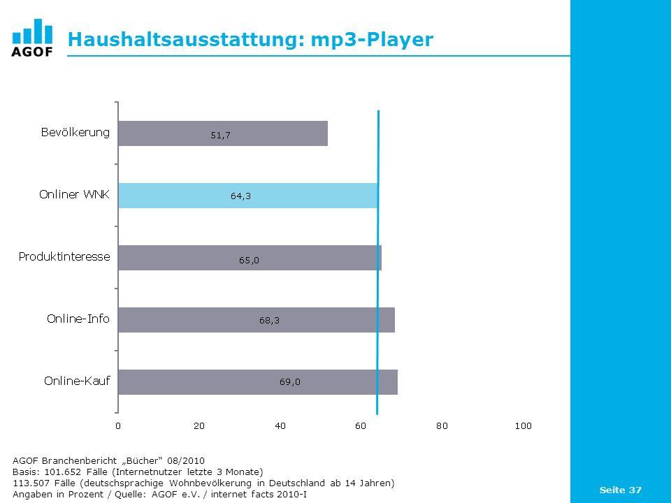 Seite 37 Haushaltsausstattung: mp3-Player Basis: 101.652 Fälle (Internetnutzer letzte 3 Monate) 113.507 Fälle (deutschsprachige Wohnbevölkerung in Deu