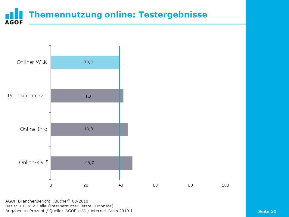 Seite 51 Themennutzung online: Testergebnisse Basis: 101.652 Fälle (Internetnutzer letzte 3 Monate) Angaben in Prozent / Quelle: AGOF e.V. / internet