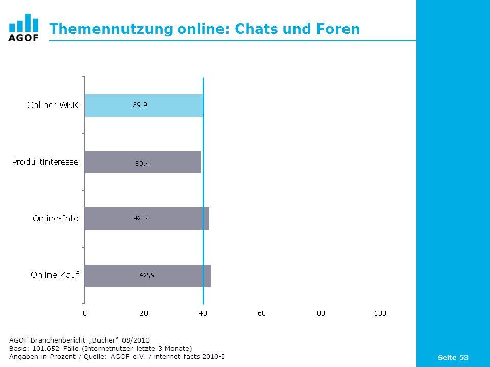 Seite 53 Themennutzung online: Chats und Foren Basis: 101.652 Fälle (Internetnutzer letzte 3 Monate) Angaben in Prozent / Quelle: AGOF e.V. / internet