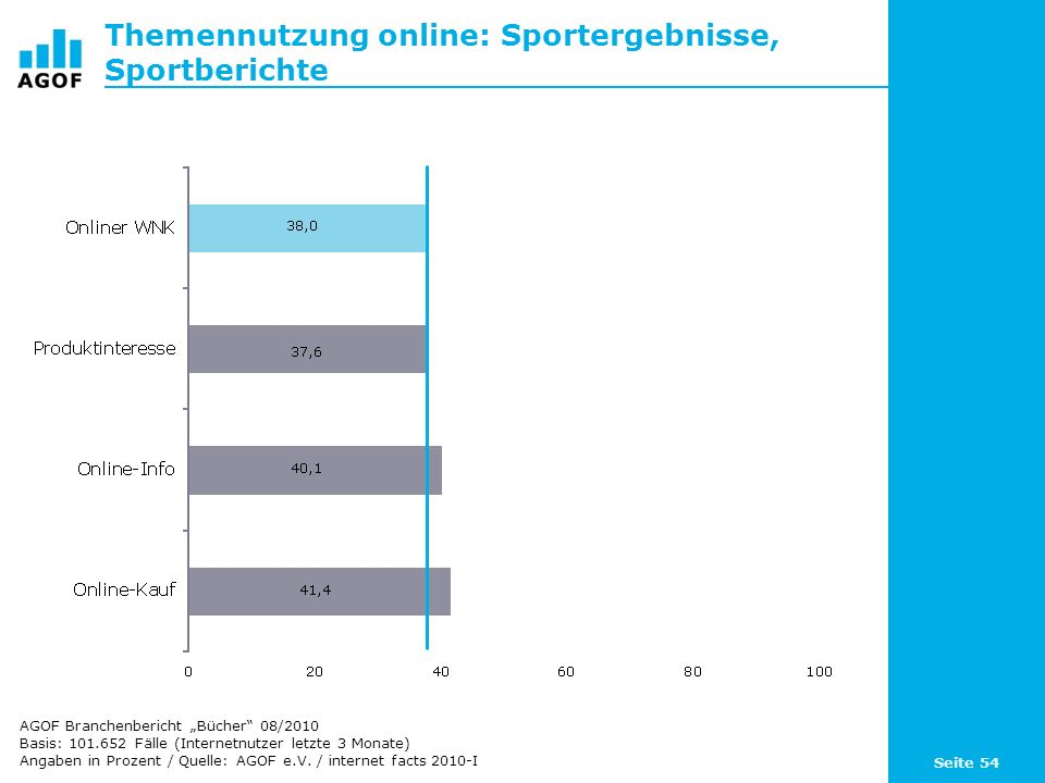 Seite 54 Themennutzung online: Sportergebnisse, Sportberichte Basis: 101.652 Fälle (Internetnutzer letzte 3 Monate) Angaben in Prozent / Quelle: AGOF
