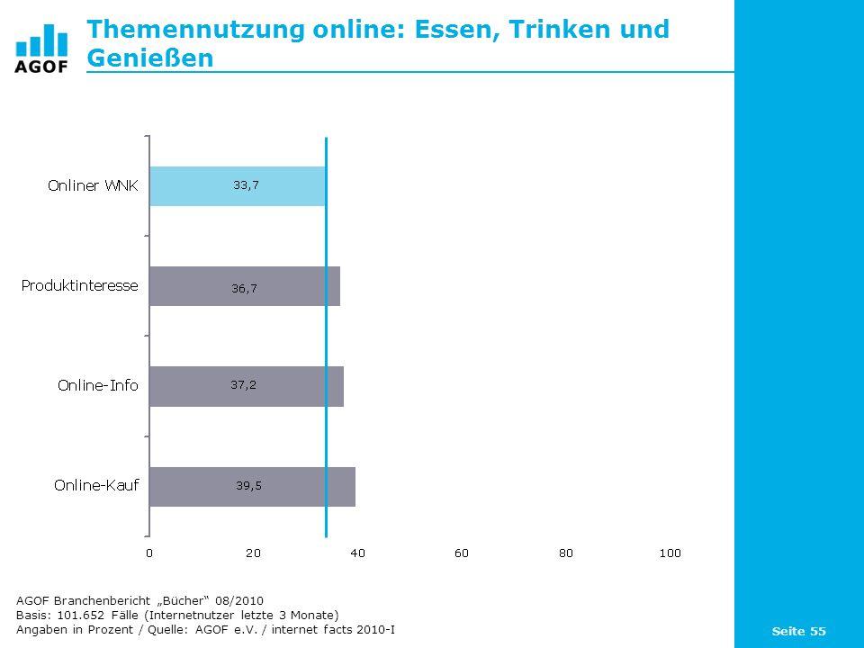 Seite 55 Themennutzung online: Essen, Trinken und Genießen Basis: 101.652 Fälle (Internetnutzer letzte 3 Monate) Angaben in Prozent / Quelle: AGOF e.V