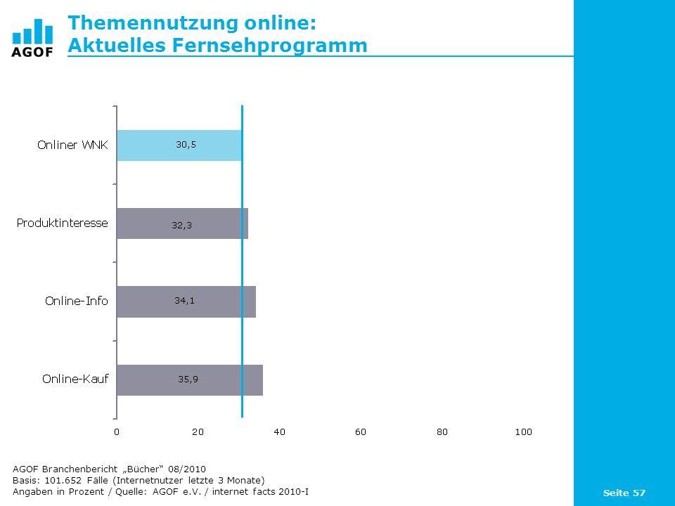 Seite 57 Themennutzung online: Aktuelles Fernsehprogramm Basis: 101.652 Fälle (Internetnutzer letzte 3 Monate) Angaben in Prozent / Quelle: AGOF e.V.