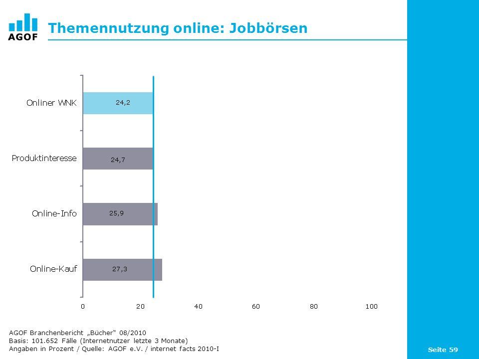 Seite 59 Themennutzung online: Jobbörsen Basis: 101.652 Fälle (Internetnutzer letzte 3 Monate) Angaben in Prozent / Quelle: AGOF e.V. / internet facts