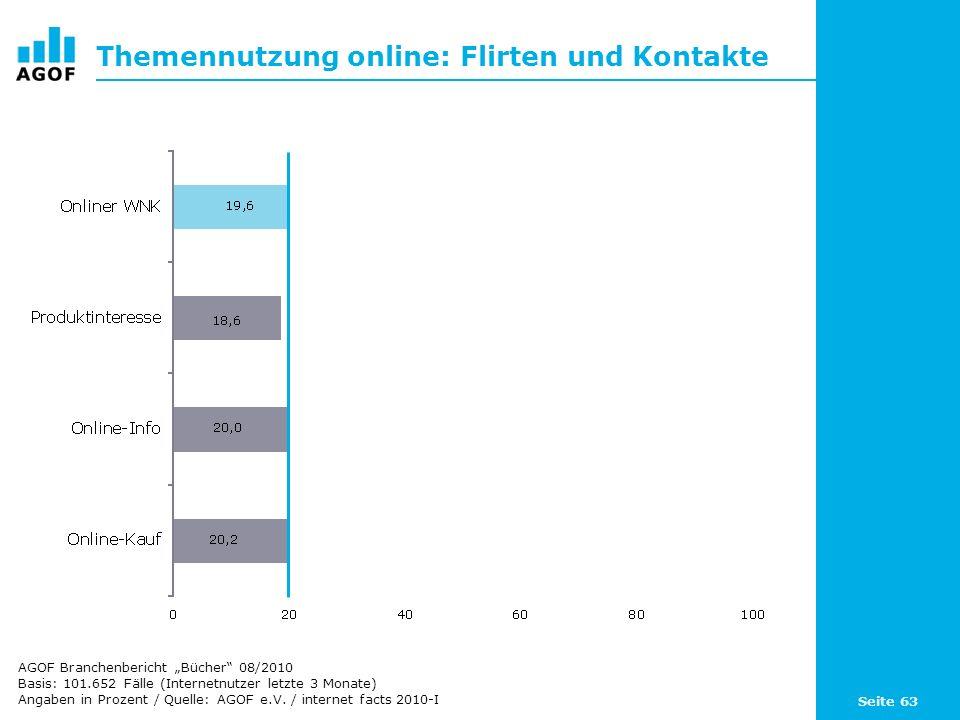Seite 63 Themennutzung online: Flirten und Kontakte Basis: 101.652 Fälle (Internetnutzer letzte 3 Monate) Angaben in Prozent / Quelle: AGOF e.V. / int