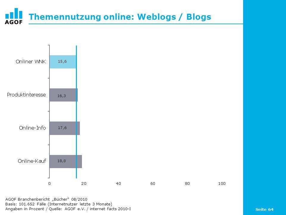 Seite 64 Themennutzung online: Weblogs / Blogs Basis: 101.652 Fälle (Internetnutzer letzte 3 Monate) Angaben in Prozent / Quelle: AGOF e.V. / internet