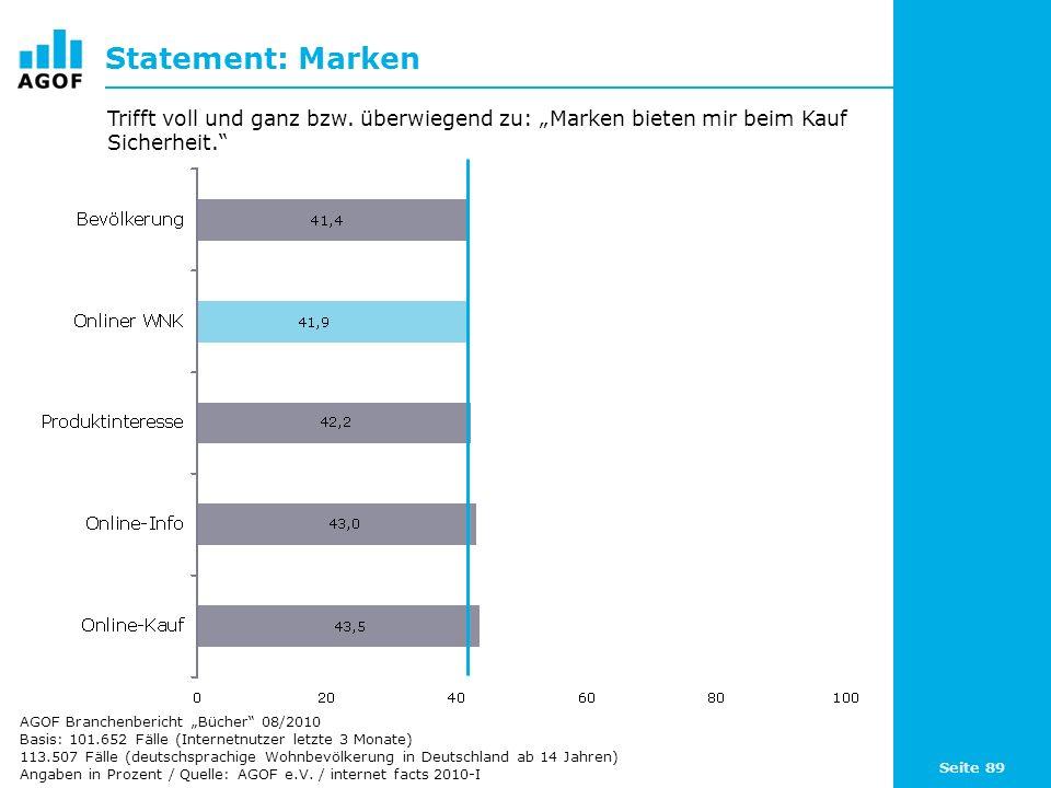 Seite 89 Statement: Marken Basis: 101.652 Fälle (Internetnutzer letzte 3 Monate) 113.507 Fälle (deutschsprachige Wohnbevölkerung in Deutschland ab 14