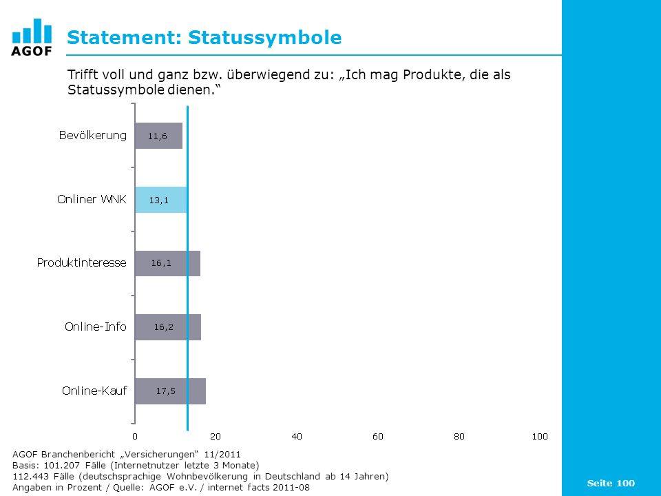Seite 100 Statement: Statussymbole Basis: 101.207 Fälle (Internetnutzer letzte 3 Monate) 112.443 Fälle (deutschsprachige Wohnbevölkerung in Deutschland ab 14 Jahren) Angaben in Prozent / Quelle: AGOF e.V.