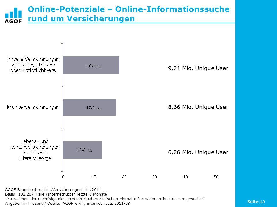 Seite 13 Online-Potenziale – Online-Informationssuche rund um Versicherungen Basis: 101.207 Fälle (Internetnutzer letzte 3 Monate) Zu welchen der nachfolgenden Produkte haben Sie schon einmal Informationen im Internet gesucht.