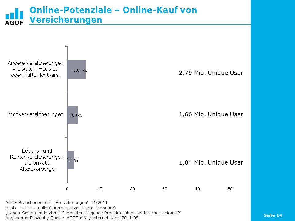 Seite 14 Online-Potenziale – Online-Kauf von Versicherungen Basis: 101.207 Fälle (Internetnutzer letzte 3 Monate) Haben Sie in den letzten 12 Monaten folgende Produkte über das Internet gekauft.
