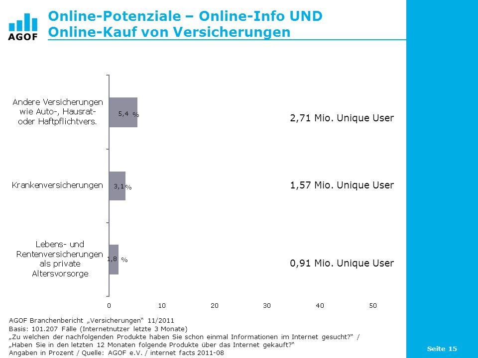 Seite 15 Online-Potenziale – Online-Info UND Online-Kauf von Versicherungen Basis: 101.207 Fälle (Internetnutzer letzte 3 Monate) Zu welchen der nachfolgenden Produkte haben Sie schon einmal Informationen im Internet gesucht.