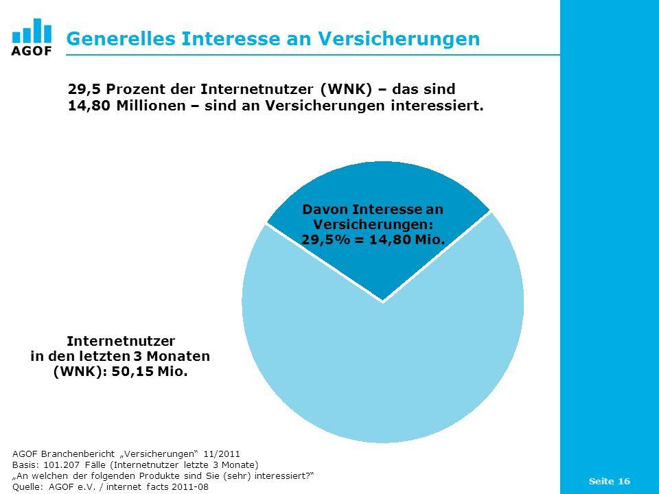 Seite 16 Generelles Interesse an Versicherungen Davon Interesse an Versicherungen: 29,5% = 14,80 Mio. Internetnutzer in den letzten 3 Monaten (WNK): 5