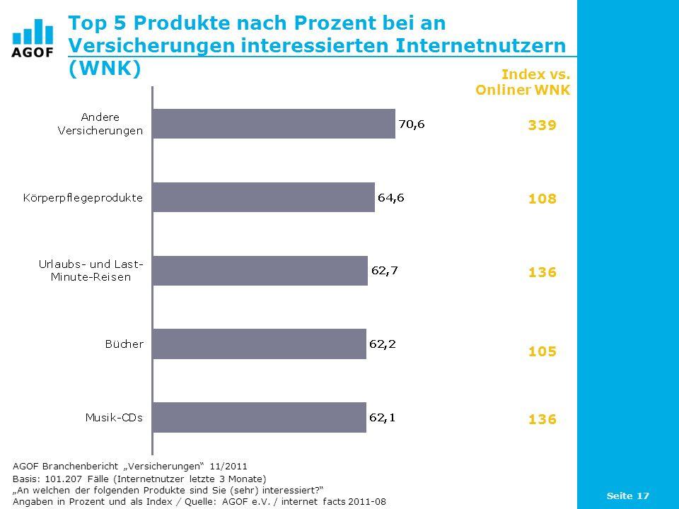 Seite 17 Top 5 Produkte nach Prozent bei an Versicherungen interessierten Internetnutzern (WNK) Basis: 101.207 Fälle (Internetnutzer letzte 3 Monate) An welchen der folgenden Produkte sind Sie (sehr) interessiert.