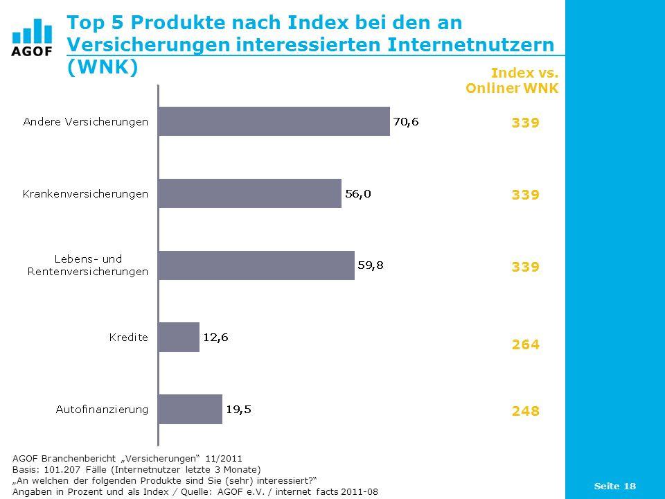 Seite 18 Top 5 Produkte nach Index bei den an Versicherungen interessierten Internetnutzern (WNK) Basis: 101.207 Fälle (Internetnutzer letzte 3 Monate) An welchen der folgenden Produkte sind Sie (sehr) interessiert.