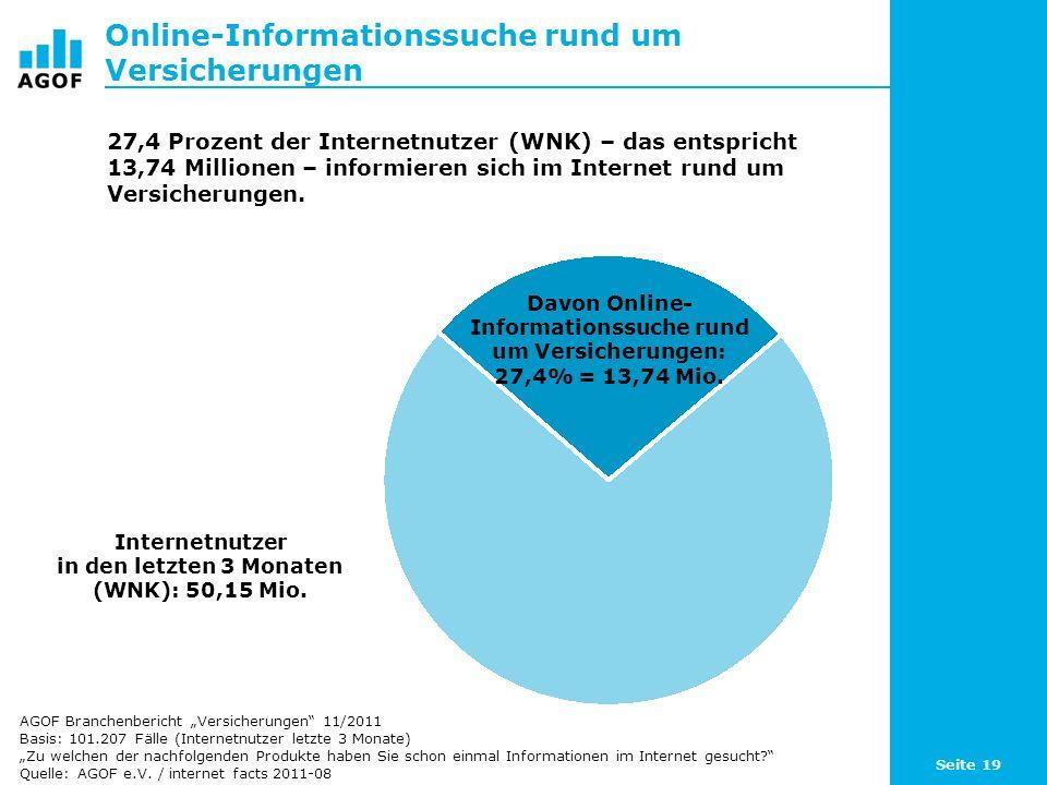 Seite 19 Online-Informationssuche rund um Versicherungen Davon Online- Informationssuche rund um Versicherungen: 27,4% = 13,74 Mio. Internetnutzer in