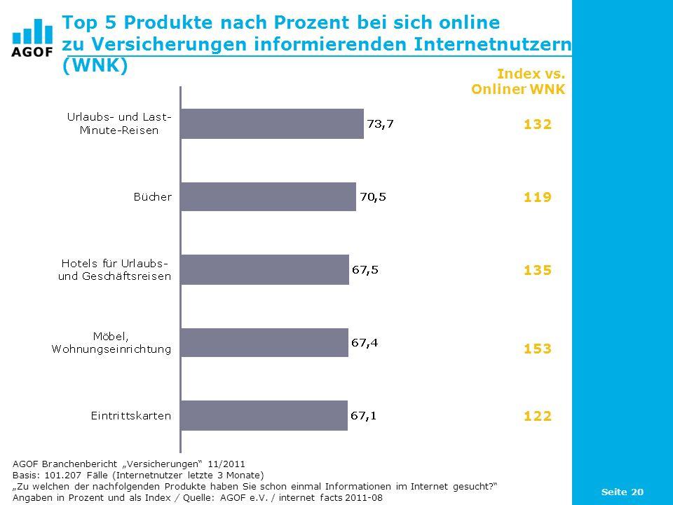 Seite 20 Top 5 Produkte nach Prozent bei sich online zu Versicherungen informierenden Internetnutzern (WNK) Basis: 101.207 Fälle (Internetnutzer letzt