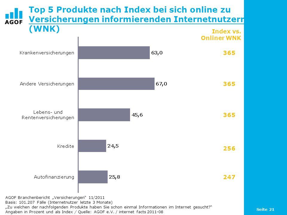 Seite 21 Top 5 Produkte nach Index bei sich online zu Versicherungen informierenden Internetnutzern (WNK) Basis: 101.207 Fälle (Internetnutzer letzte 3 Monate) Zu welchen der nachfolgenden Produkte haben Sie schon einmal Informationen im Internet gesucht.