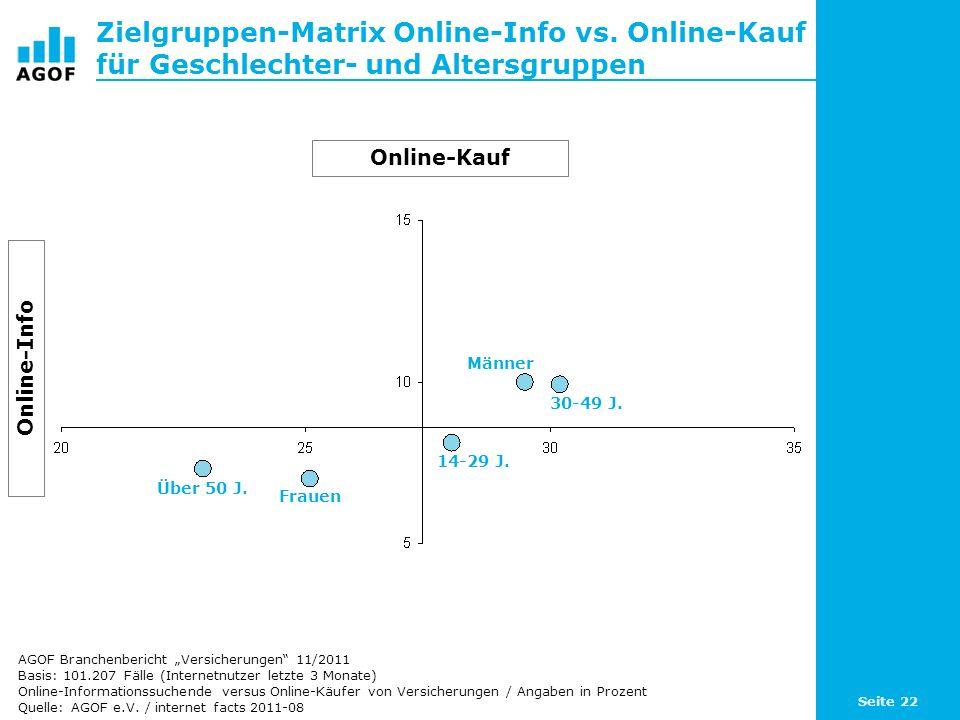 Seite 22 Zielgruppen-Matrix Online-Info vs.