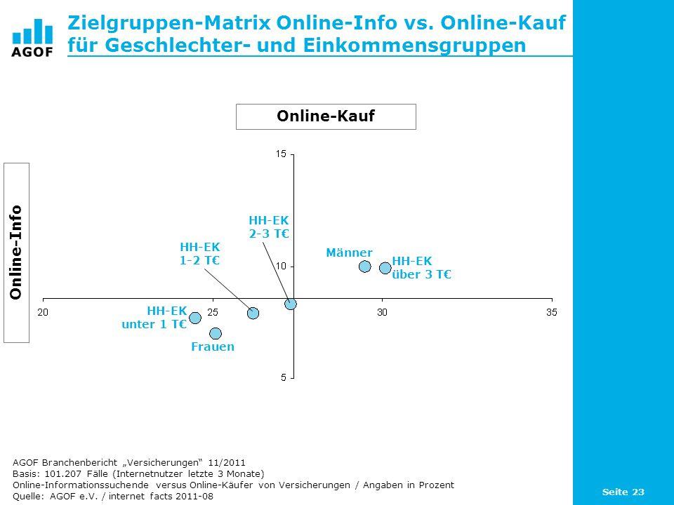 Seite 23 Zielgruppen-Matrix Online-Info vs. Online-Kauf für Geschlechter- und Einkommensgruppen Basis: 101.207 Fälle (Internetnutzer letzte 3 Monate)