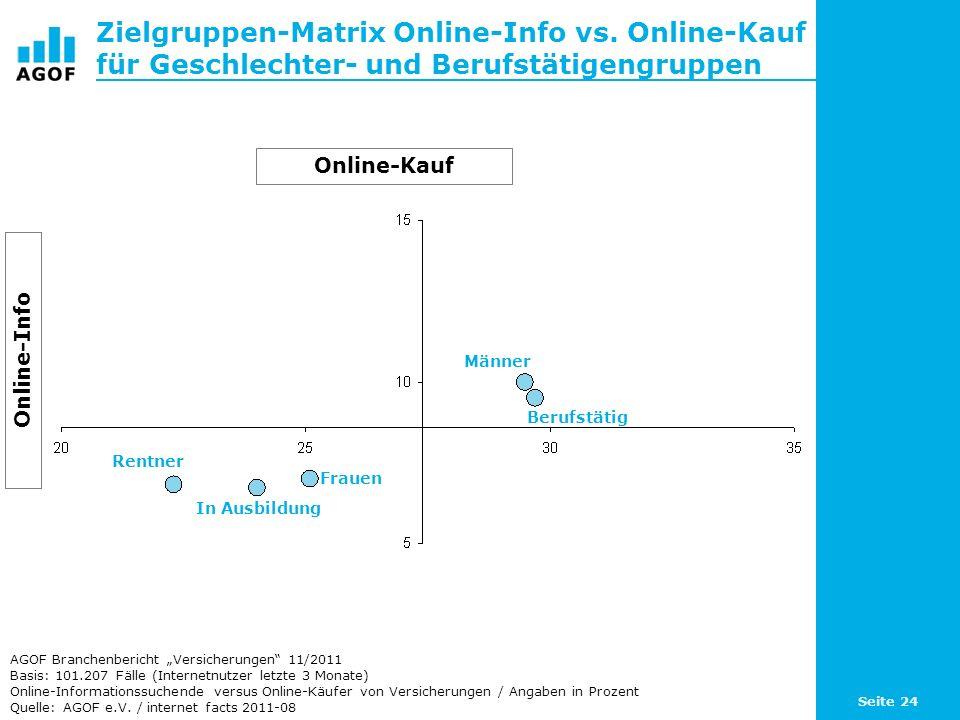 Seite 24 Zielgruppen-Matrix Online-Info vs. Online-Kauf für Geschlechter- und Berufstätigengruppen Basis: 101.207 Fälle (Internetnutzer letzte 3 Monat