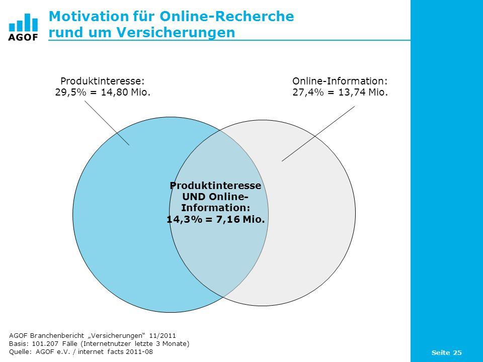 Seite 25 Motivation für Online-Recherche rund um Versicherungen Basis: 101.207 Fälle (Internetnutzer letzte 3 Monate) Quelle: AGOF e.V. / internet fac
