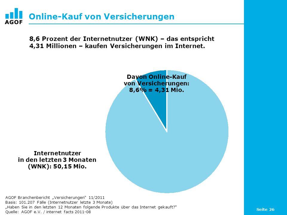 Seite 26 Online-Kauf von Versicherungen Davon Online-Kauf von Versicherungen: 8,6% = 4,31 Mio. Internetnutzer in den letzten 3 Monaten (WNK): 50,15 Mi