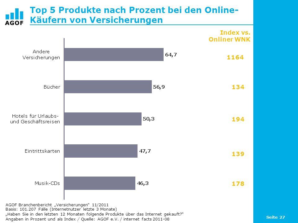 Seite 27 Top 5 Produkte nach Prozent bei den Online- Käufern von Versicherungen Basis: 101.207 Fälle (Internetnutzer letzte 3 Monate) Haben Sie in den letzten 12 Monaten folgende Produkte über das Internet gekauft.