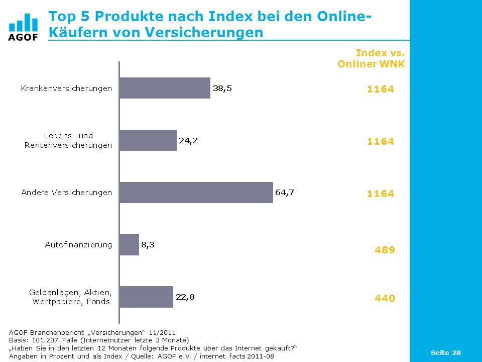 Seite 28 Top 5 Produkte nach Index bei den Online- Käufern von Versicherungen Basis: 101.207 Fälle (Internetnutzer letzte 3 Monate) Haben Sie in den letzten 12 Monaten folgende Produkte über das Internet gekauft.