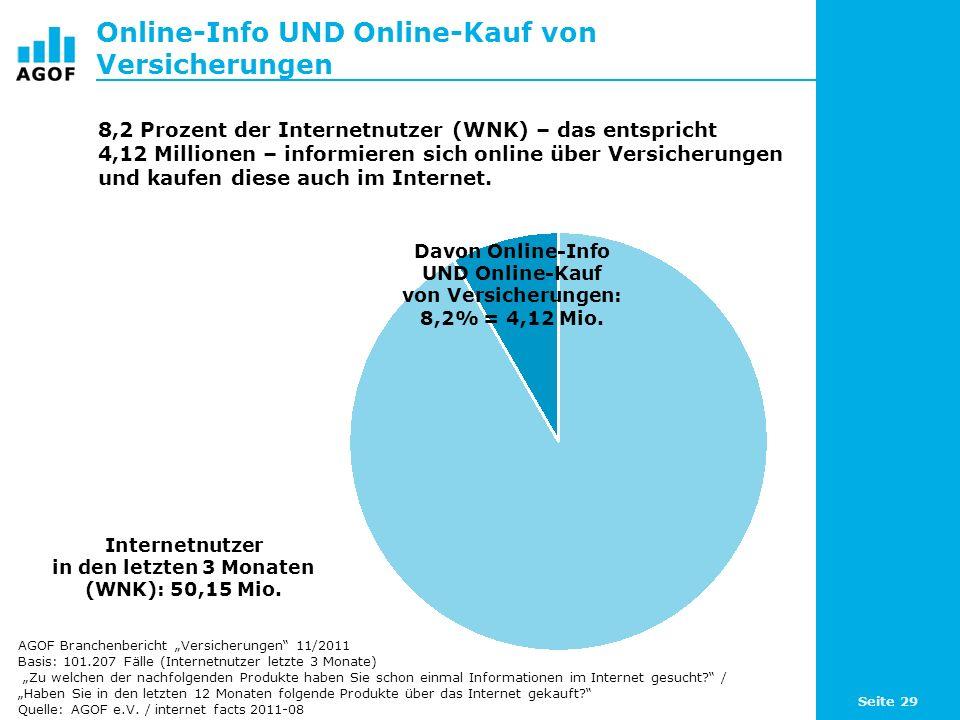 Seite 29 Online-Info UND Online-Kauf von Versicherungen Internetnutzer in den letzten 3 Monaten (WNK): 50,15 Mio. 8,2 Prozent der Internetnutzer (WNK)