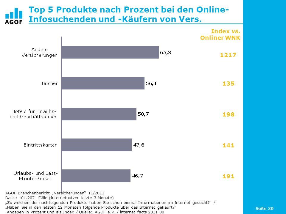 Seite 30 Top 5 Produkte nach Prozent bei den Online- Infosuchenden und -Käufern von Vers. Basis: 101.207 Fälle (Internetnutzer letzte 3 Monate) Zu wel